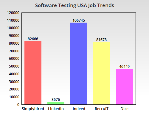 Job Trends USA