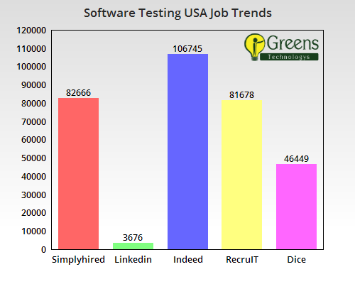 Software Testing Online Training